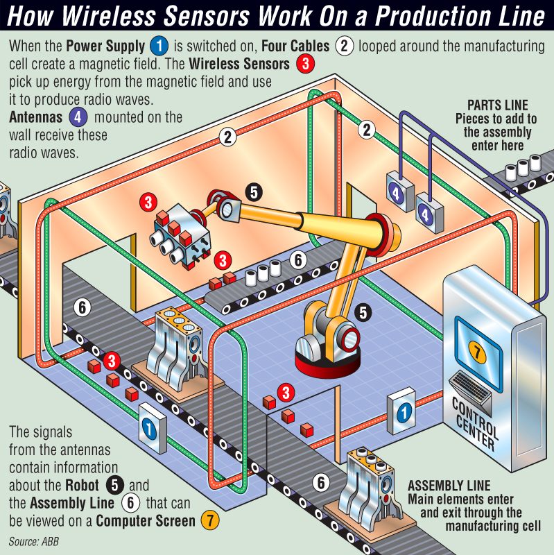 Macneill Macintosh    How Wireless Sensors Work In A
